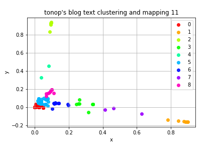 Text_clustering_and_mapping_11