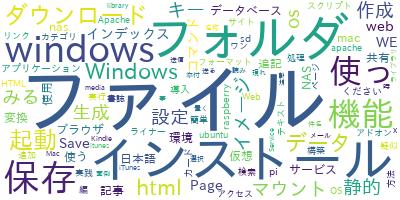 Wordcloud_7